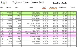 TrySport Cities UNESCO classifica 2016
