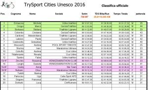 TrySport Cities UNESCO classifica 2016